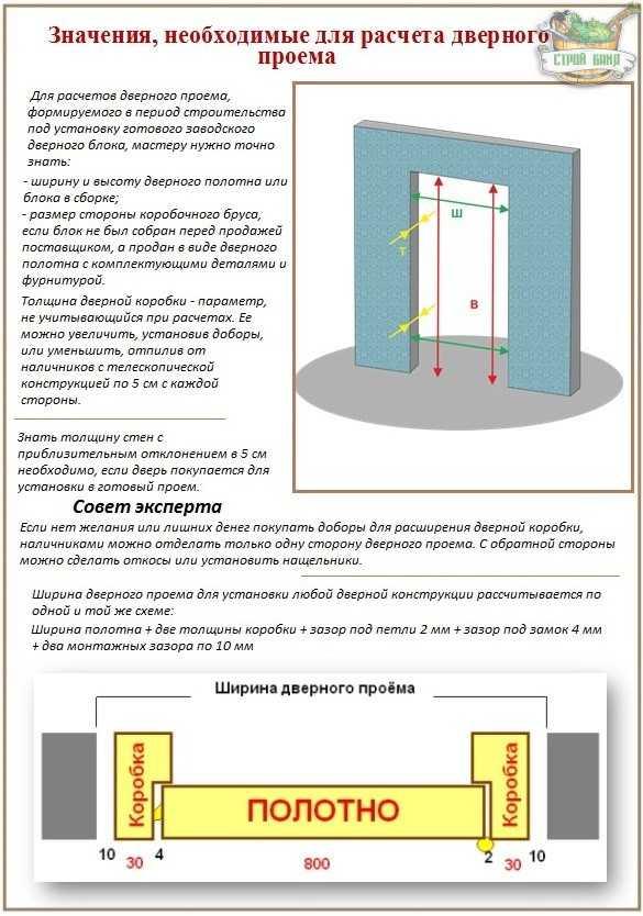 Размеры входных железных, металлических дверей с коробкой: ширина, высота