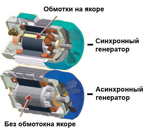Как устроен генератор переменного тока — назначение и принцип действия