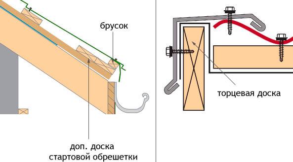 Обрешетка под металлочерепицу: монтаж, устройство и шаг обрешетки