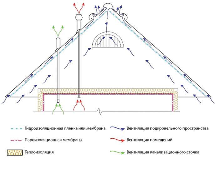 Вентиляция фронтона: метод аэрации + как сделать вентиляционные решетки
