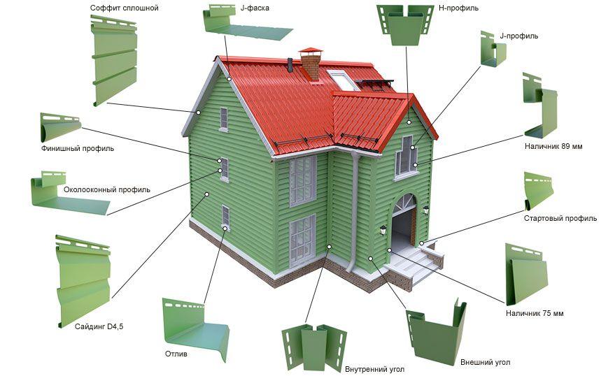 Технология монтажа сайдинга – всё продумано до мелочей | mastera-fasada.ru | все про отделку фасада дома
