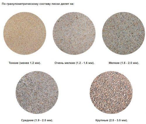Сколько цемента в кубе бетона: как правильно рассчитать