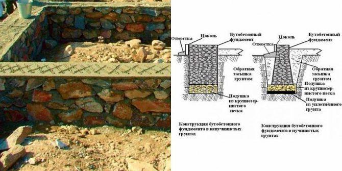Инструкция по изготовлению фундаментной плиты