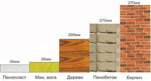 Сравнительная таблица теплопроводности материалов и утеплителей