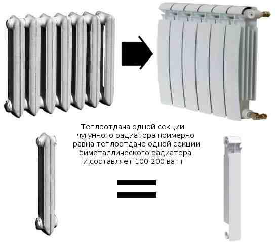 Что такое тепловая мощность радиатора и от чего она зависит
