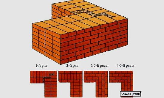 Виды кирпичной кладки - обзор существующих вариантов