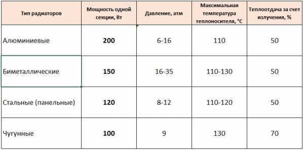 мощность радиатора отопления