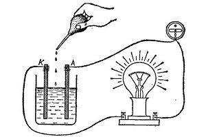 получение электроэнергии в домашних условиях