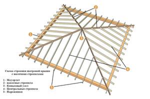 Вальмовая крыша: расчет, стропильная система, сложные узлы