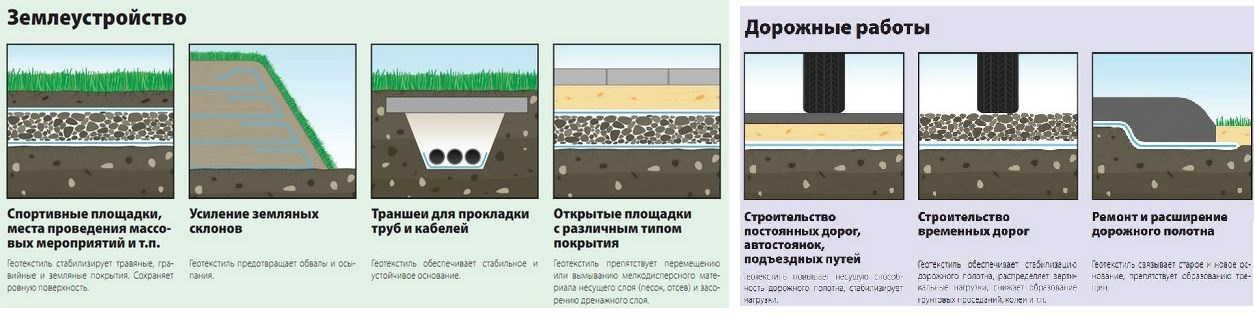 Геотекстиль (фото) что это такое и как используется   сайт о саде, даче и комнатных растениях.