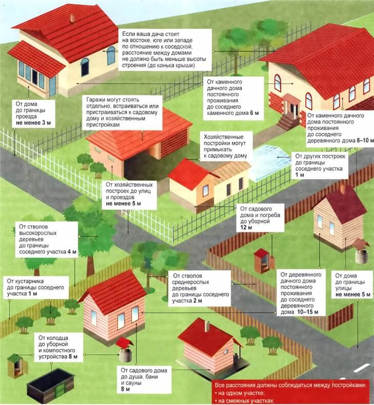 расстояние между постройками на соседних участках