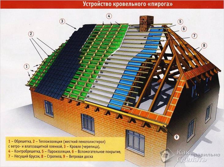 сколько стоит сделать крышу за квадратный метр