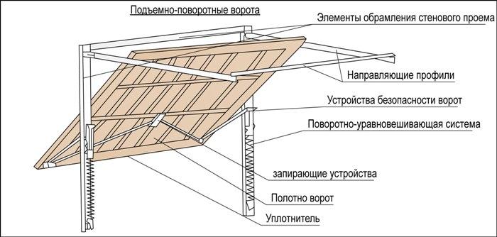 Подъёмные ворота своими руками: простые конструкции механизмов
