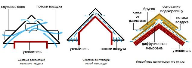 Свесы кровли – классификация и этапы монтажа, конструктивные отличия, фото