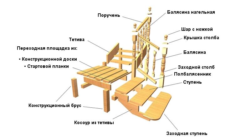 изготовление лестниц москва