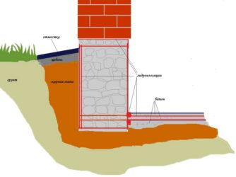 Битумная гидроизоляция фундамента своими руками