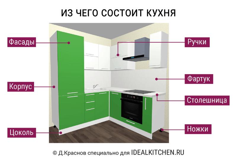 лучшие кухни в москве