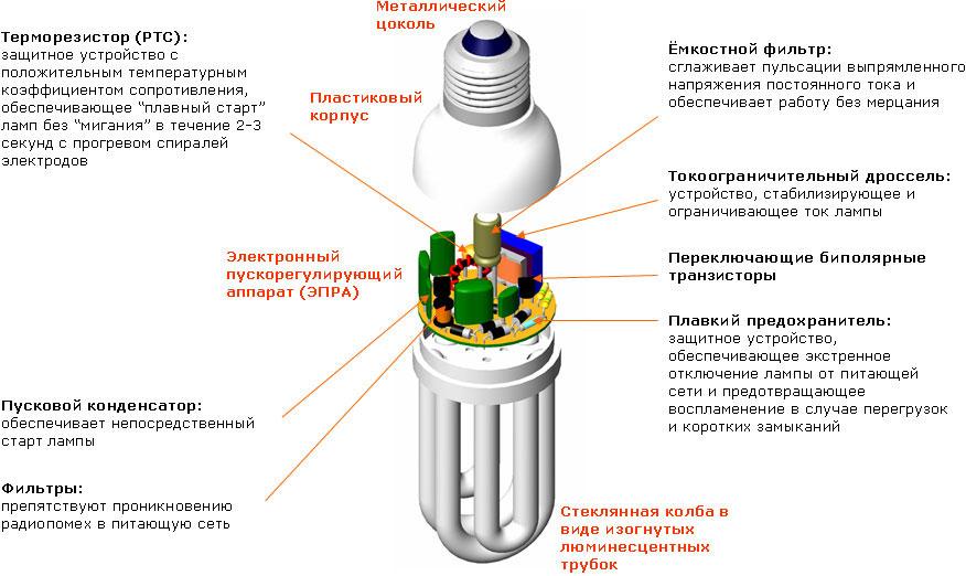 лампа дневного освещения