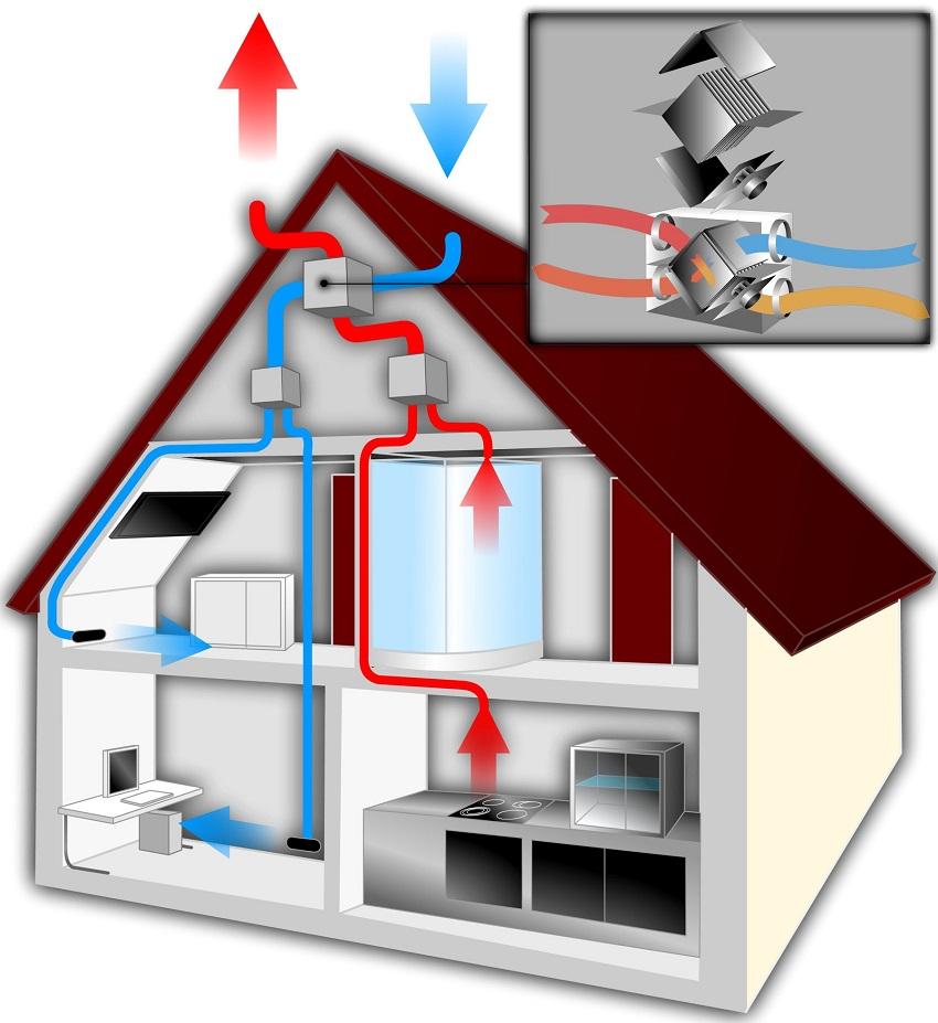 рекуператор воздуха для частного дома