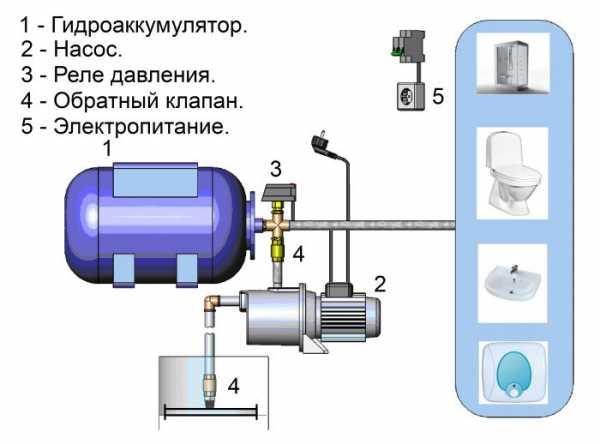 Водоснабжение частного дома: подключение своими руками и советы по выбору схемы подвода воды