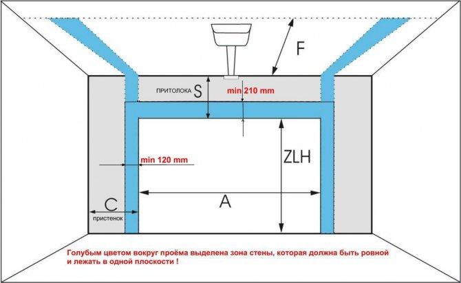 размеры гаражных ворот для легкового автомобиля