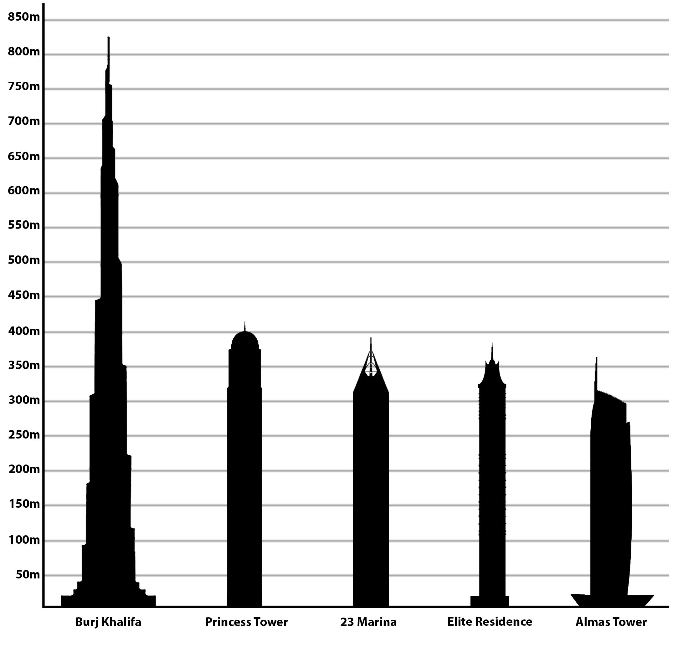Список самых красивых и высоких зданий в дубае