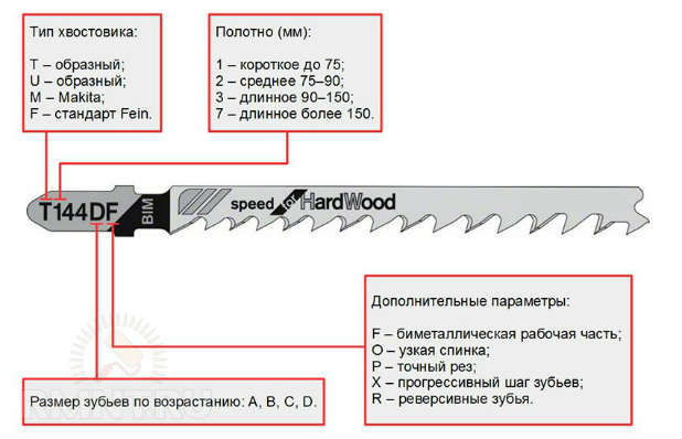 Пилки для лобзика по дереву: как выбрать пилы для ручного лобзика? длинные пилочки для электролобзика