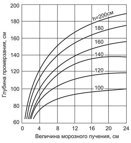 Строительство фундамента с учетом глубины промерзания грунта