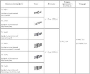 Направляющие для гипсокартона: виды и стандартные размеры