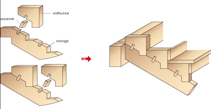 рассчитать лестницу на второй