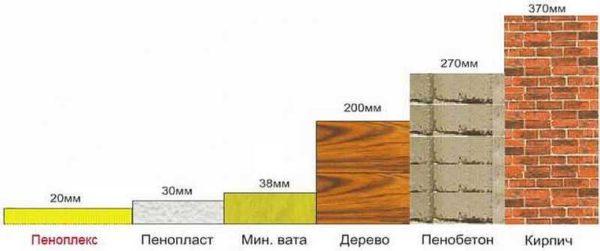 Пеноплекс – технические характеристики, размеры, цены и особенности монтажа