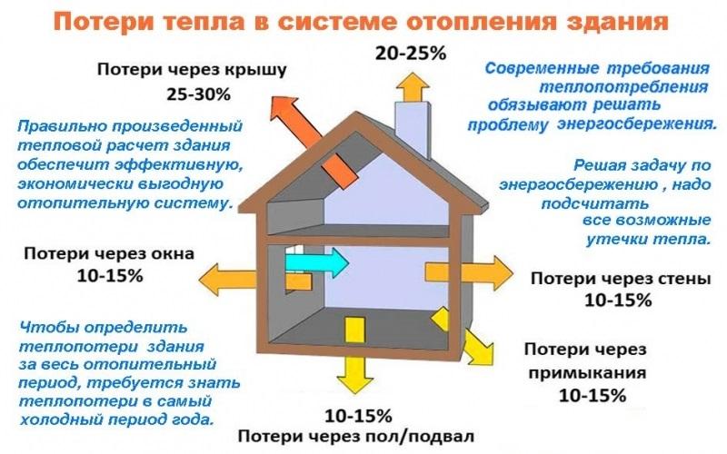 Расчёт теплопотерь помещения онлайн.