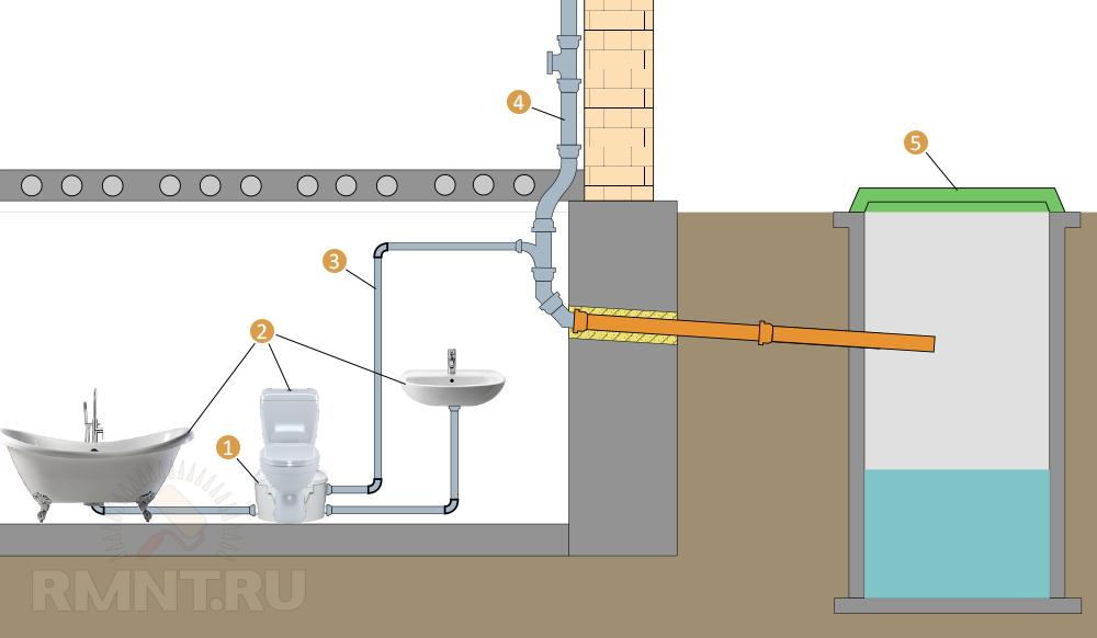 какую канализацию лучше сделать в частном доме