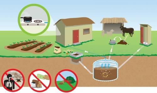 установка биогаз