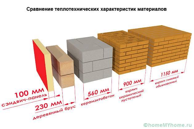 Стеклопакет и коэффициент сопротивления теплопередачи. коэффициент сопротивления теплопередаче стеклопакетов таблица