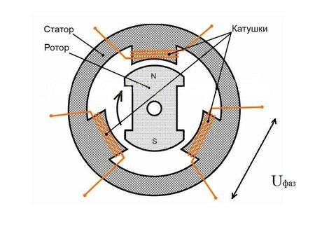 Электрогенератор николы тесла