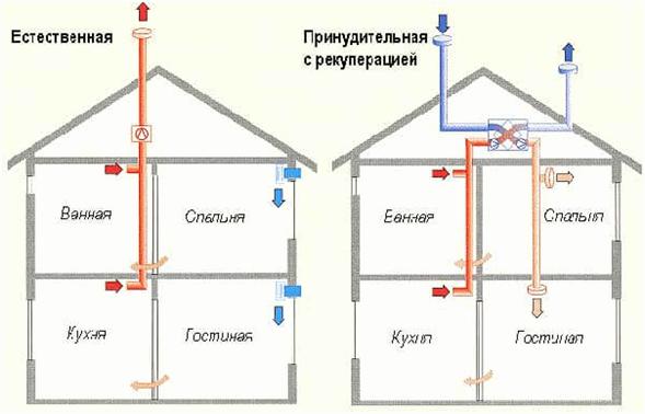Вытяжка через стену в частном доме, как сделать отверстие в стене