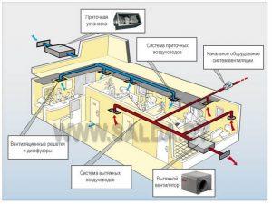 Назначение и принцип работы приточных систем вентиляции