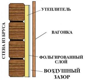 Правила выбора фольги для утепления бани: характеристики материала и советы