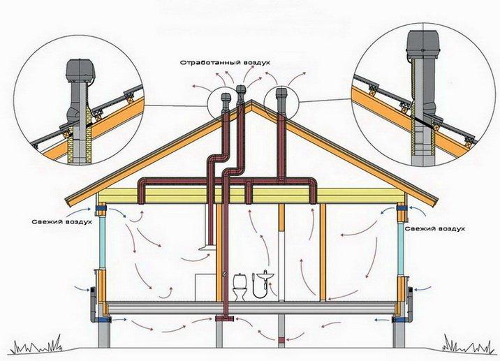 Вентиляция в частном доме своими руками приточная: схема и как сделать правильно