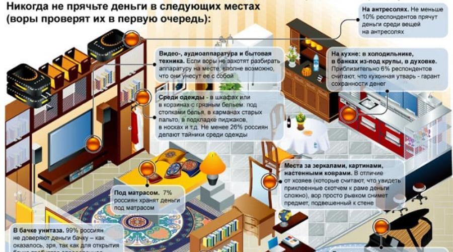 Куда спрятать деньги в поездке? самые надежные способы - gkd.ru