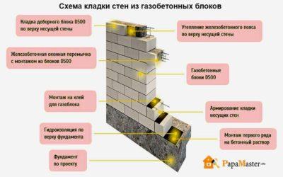 Определение толщины несущих стен из газобетона