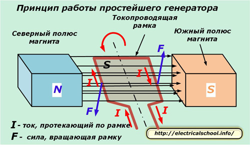 генератор электричества