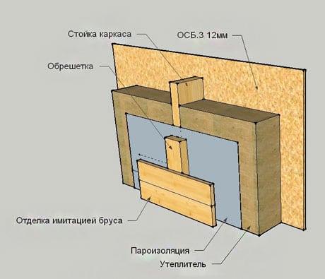 Монтаж пароизоляции кровли, как правильно делать, в том числе какой стороной класть на крышу