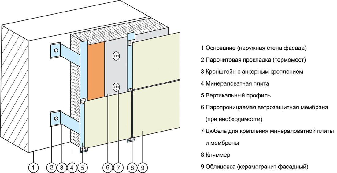 Навесные вентилируемые фасады цена от производителя в москве