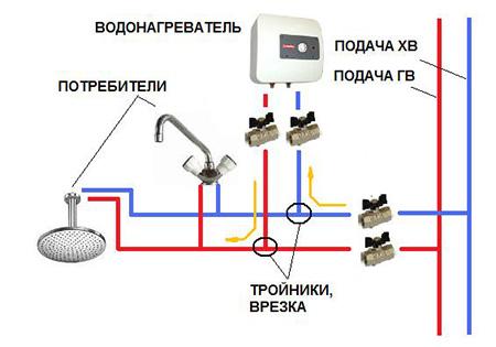 Как правильно установить и подключить бойлер к водопроводу и электросети в квартире или доме
