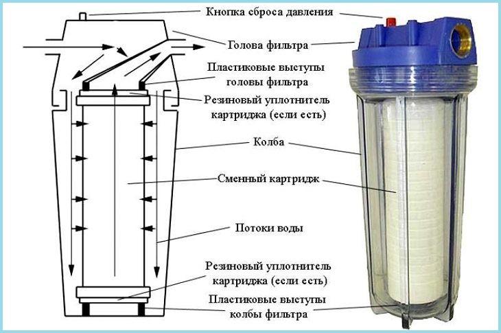 водяной фильтр грубой очистки для водопровода