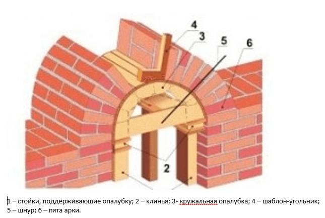 Как отделать арку декоративным камнем без посторонней помощи, преимущества материала