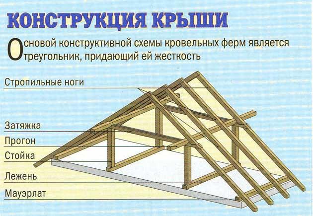 дома с двускатной крышей