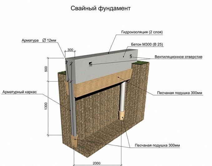Промерзание грунта в московской области: показатели глубины и температуры, снип и карты
